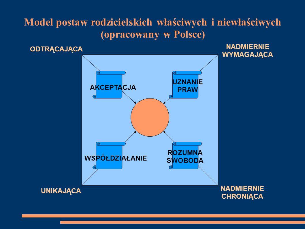 Model postaw rodzicielskich właściwych i niewłaściwych (opracowany w Polsce)
