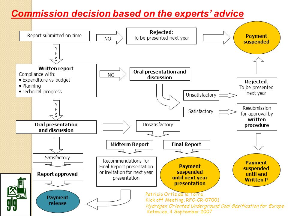 Commission decision based on the experts' advice