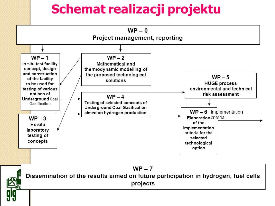 Schemat realizacji projektu