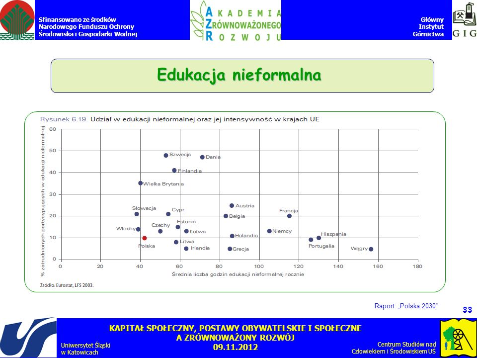 "Edukacja nieformalna Raport: ""Polska 2030"