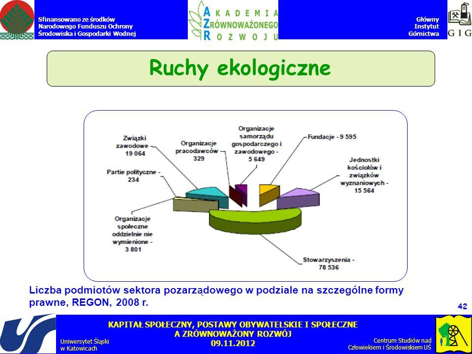 Ruchy ekologiczneLiczba podmiotów sektora pozarządowego w podziale na szczególne formy.