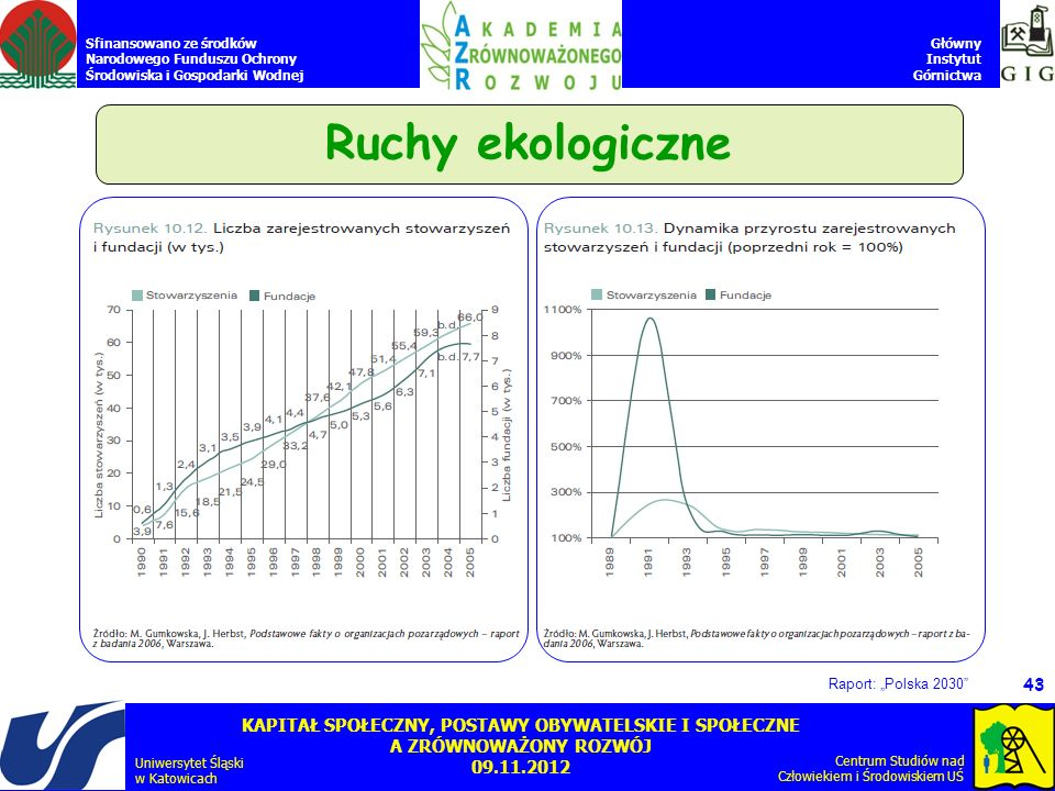 "Ruchy ekologiczne Raport: ""Polska 2030"