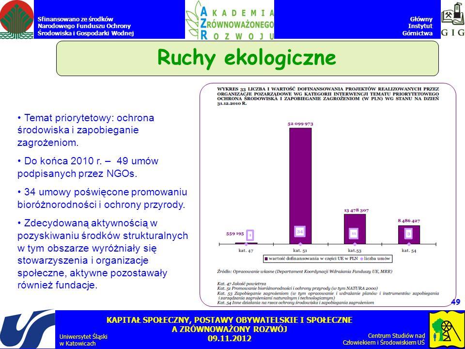 Ruchy ekologiczne Temat priorytetowy: ochrona środowiska i zapobieganie zagrożeniom. Do końca 2010 r. – 49 umów podpisanych przez NGOs.