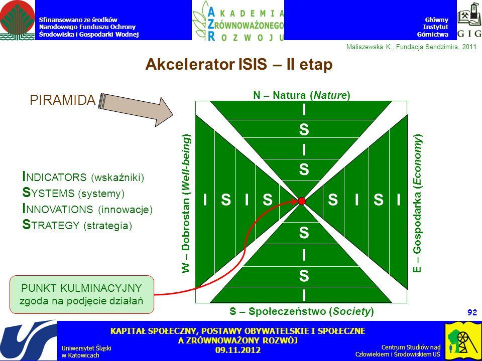 Akcelerator ISIS – II etap