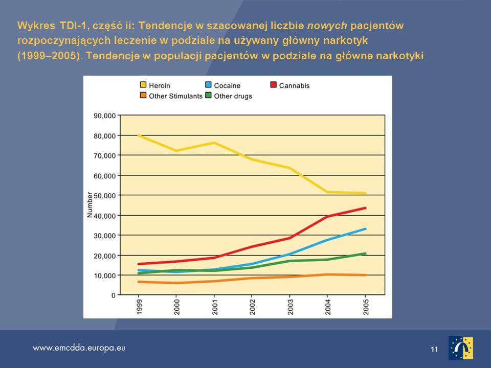 Wykres TDI-1, część ii: Tendencje w szacowanej liczbie nowych pacjentów rozpoczynających leczenie w podziale na używany główny narkotyk (1999–2005).