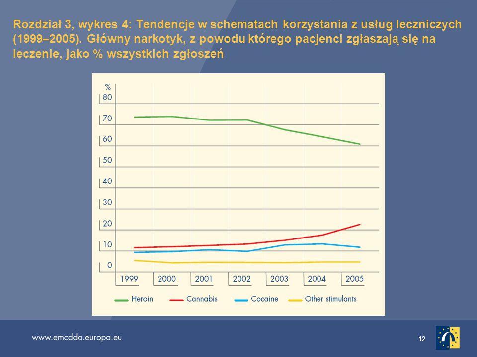 Rozdział 3, wykres 4: Tendencje w schematach korzystania z usług leczniczych (1999–2005).