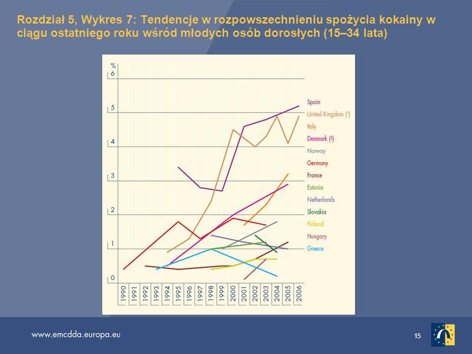Rozdział 5, Wykres 7: Tendencje w rozpowszechnieniu spożycia kokainy w ciągu ostatniego roku wśród młodych osób dorosłych (15–34 lata)