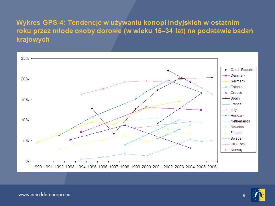 Wykres GPS-4: Tendencje w używaniu konopi indyjskich w ostatnim roku przez młode osoby dorosłe (w wieku 15–34 lat) na podstawie badań krajowych