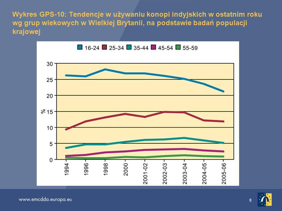 Wykres GPS-10: Tendencje w używaniu konopi indyjskich w ostatnim roku wg grup wiekowych w Wielkiej Brytanii, na podstawie badań populacji krajowej