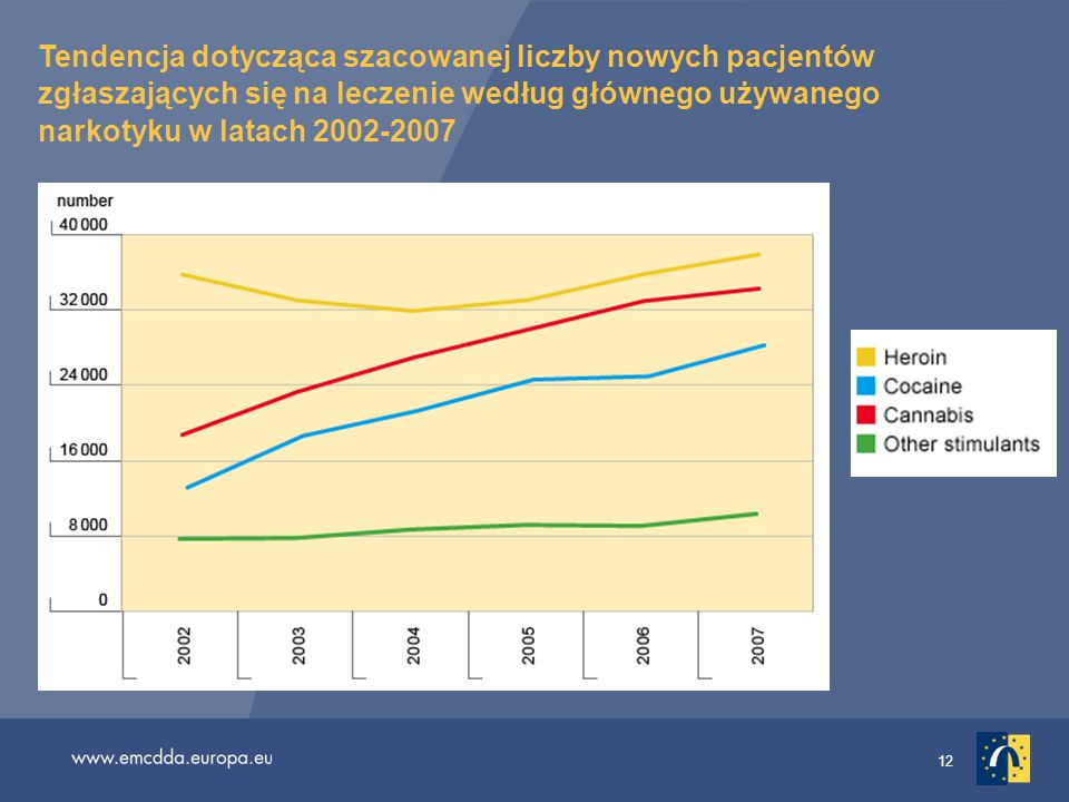 Tendencja dotycząca szacowanej liczby nowych pacjentów zgłaszających się na leczenie według głównego używanego narkotyku w latach 2002-2007