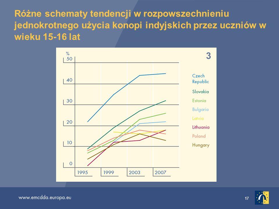 Różne schematy tendencji w rozpowszechnieniu jednokrotnego użycia konopi indyjskich przez uczniów w wieku 15-16 lat
