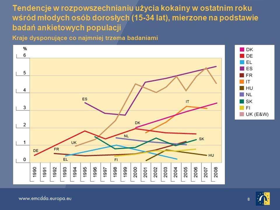 Tendencje w rozpowszechnianiu użycia kokainy w ostatnim roku wśród młodych osób dorosłych (15-34 lat), mierzone na podstawie badań ankietowych populacji Kraje dysponujące co najmniej trzema badaniami
