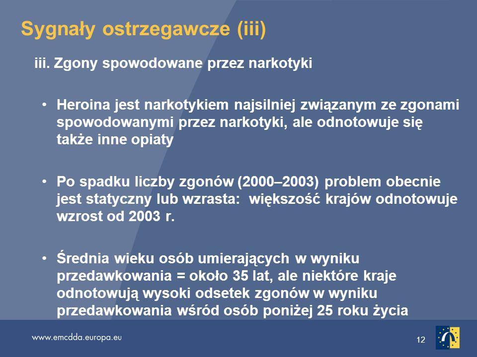 Sygnały ostrzegawcze (iii)