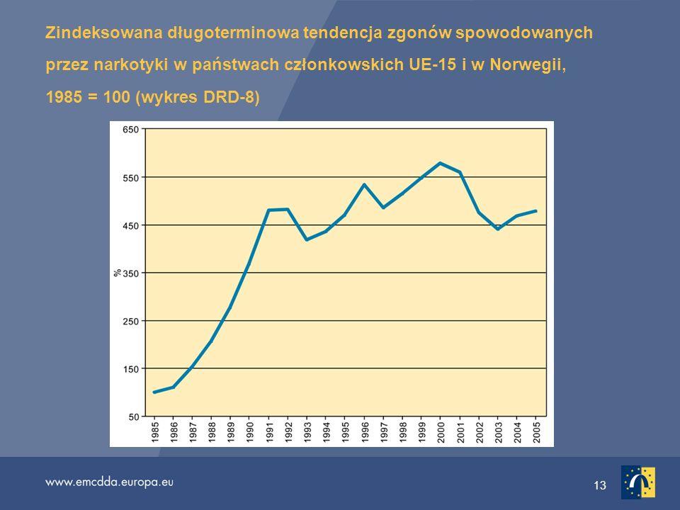 Zindeksowana długoterminowa tendencja zgonów spowodowanych przez narkotyki w państwach członkowskich UE-15 i w Norwegii, 1985 = 100 (wykres DRD-8)