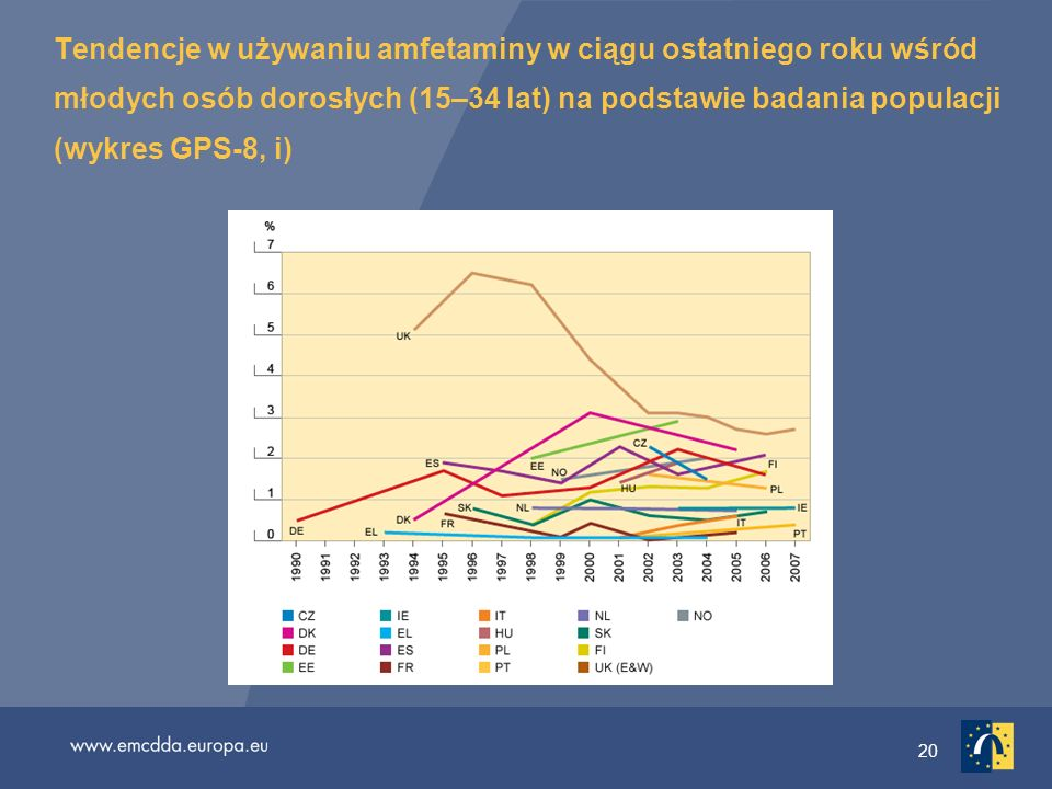 Tendencje w używaniu amfetaminy w ciągu ostatniego roku wśród młodych osób dorosłych (15–34 lat) na podstawie badania populacji (wykres GPS-8, i)