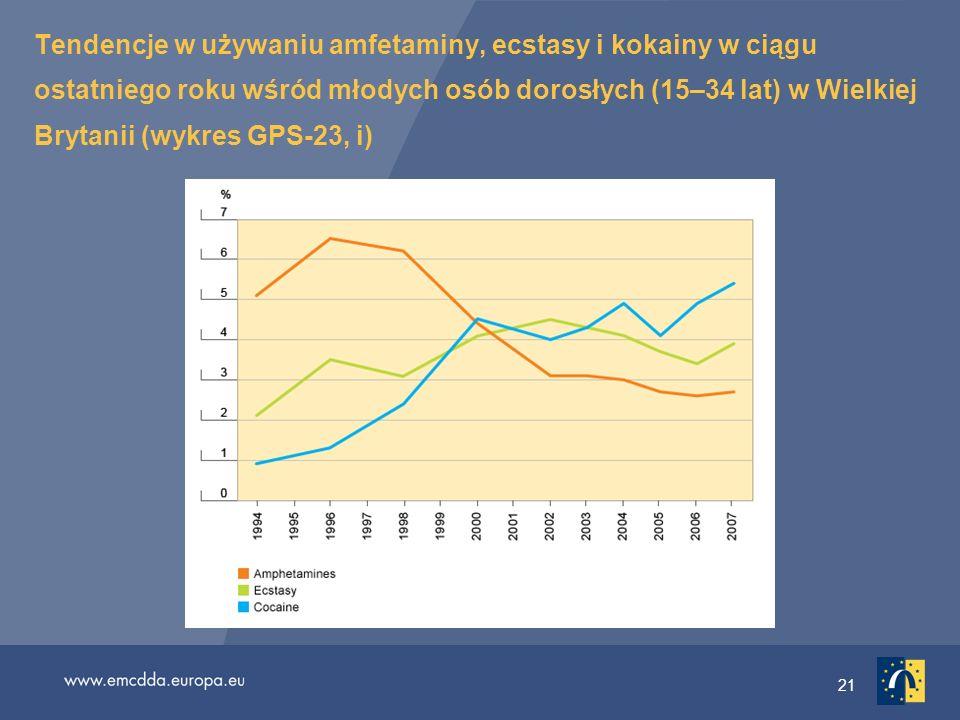 Tendencje w używaniu amfetaminy, ecstasy i kokainy w ciągu ostatniego roku wśród młodych osób dorosłych (15–34 lat) w Wielkiej Brytanii (wykres GPS-23, i)