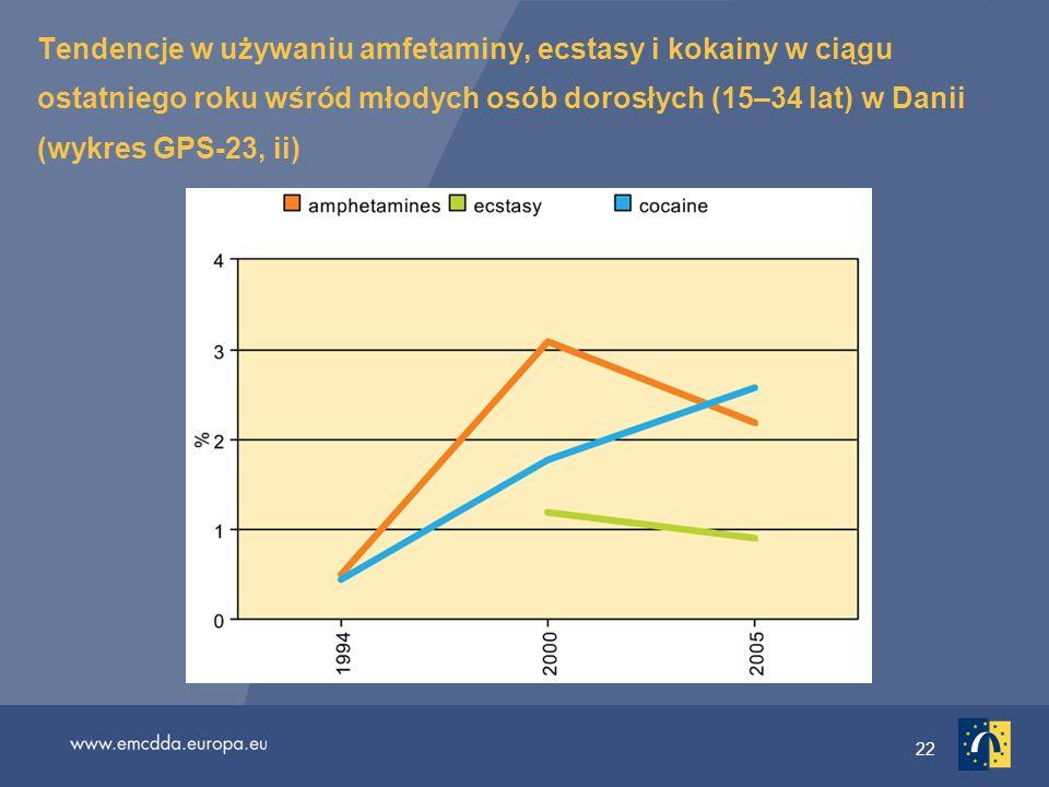 Tendencje w używaniu amfetaminy, ecstasy i kokainy w ciągu ostatniego roku wśród młodych osób dorosłych (15–34 lat) w Danii (wykres GPS-23, ii)