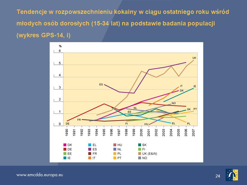 Tendencje w rozpowszechnieniu kokainy w ciągu ostatniego roku wśród młodych osób dorosłych (15-34 lat) na podstawie badania populacji (wykres GPS-14, i)