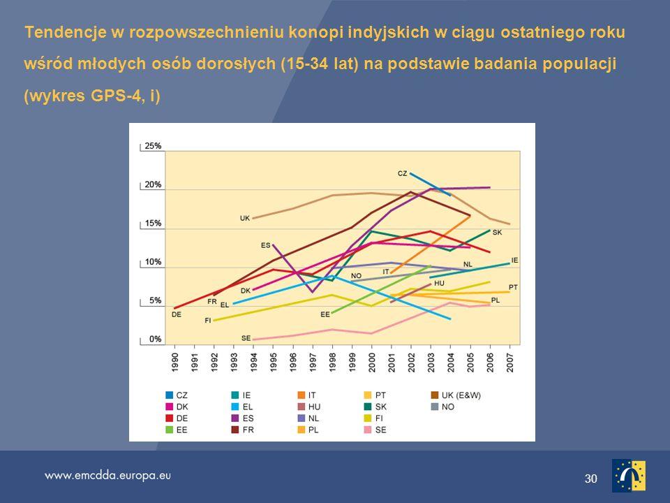 Tendencje w rozpowszechnieniu konopi indyjskich w ciągu ostatniego roku wśród młodych osób dorosłych (15-34 lat) na podstawie badania populacji (wykres GPS-4, i)