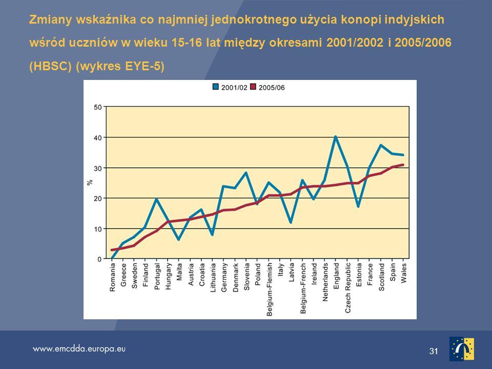 Zmiany wskaźnika co najmniej jednokrotnego użycia konopi indyjskich wśród uczniów w wieku 15-16 lat między okresami 2001/2002 i 2005/2006 (HBSC) (wykres EYE-5)