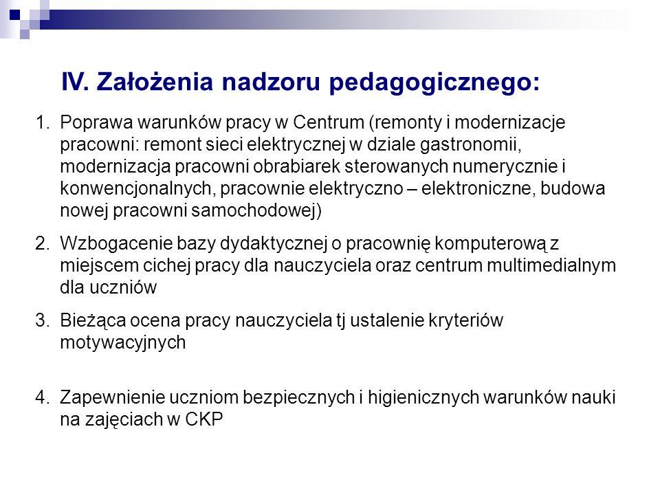 IV. Założenia nadzoru pedagogicznego: