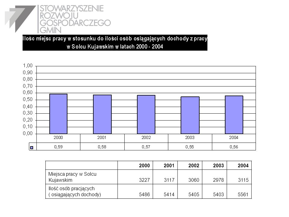 2000 2001. 2002. 2003. 2004. Miejsca pracy w Solcu Kujawskim. 3227. 3117. 3060. 2978. 3115.