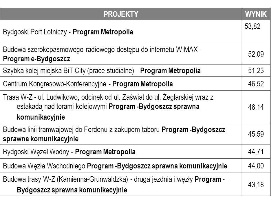 PROJEKTY WYNIK. Bydgoski Port Lotniczy - Program Metropolia. 53,82. Budowa szerokopasmowego radiowego dostępu do internetu WIMAX -