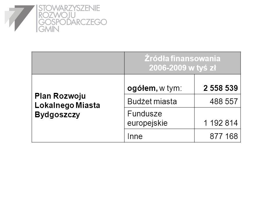 Plan Rozwoju Lokalnego Miasta Bydgoszczy