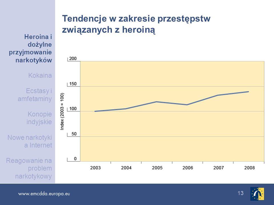 Tendencje w zakresie przestępstw związanych z heroiną