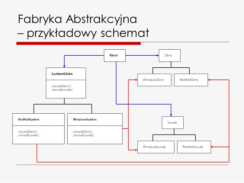 Fabryka Abstrakcyjna – przykładowy schemat