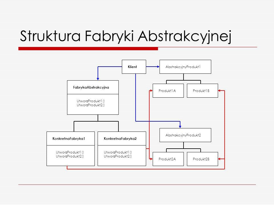 Struktura Fabryki Abstrakcyjnej