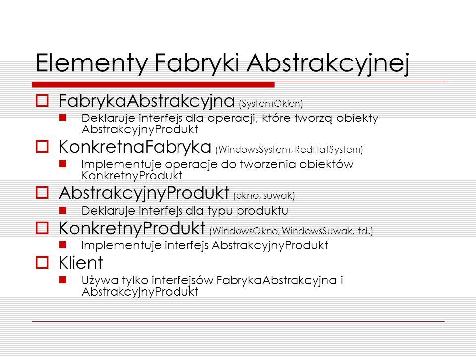 Elementy Fabryki Abstrakcyjnej