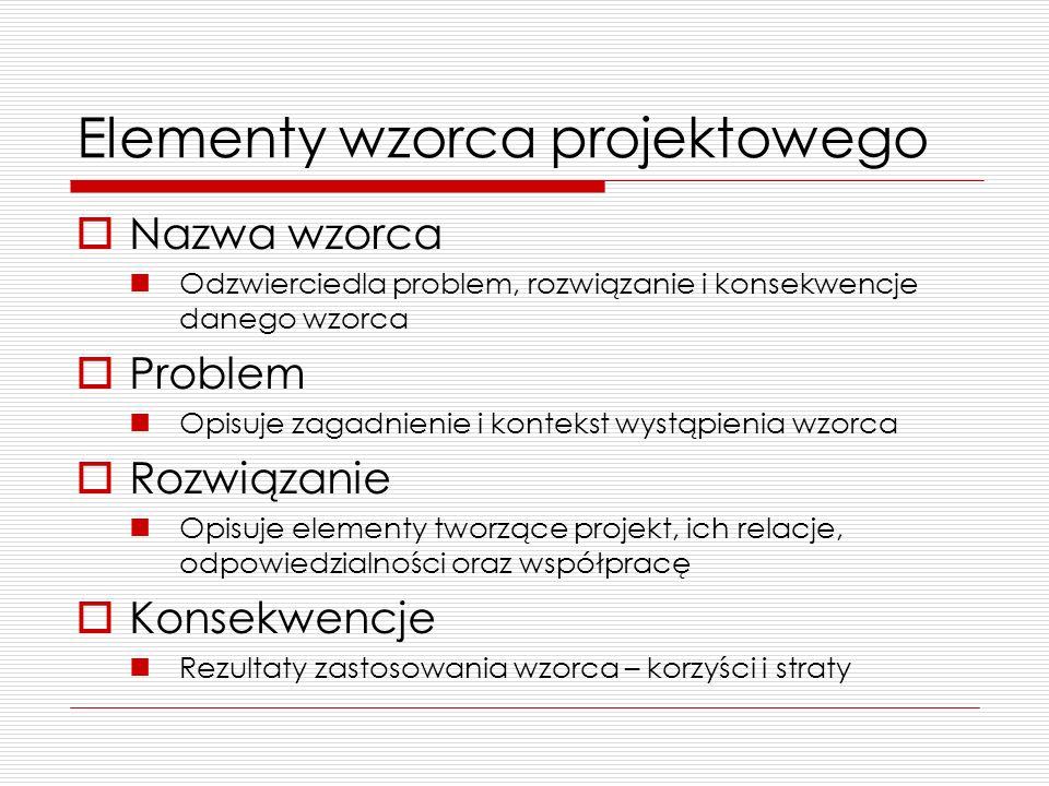 Elementy wzorca projektowego