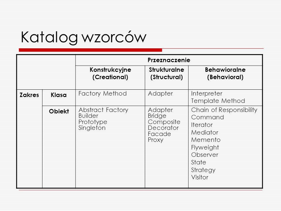 Katalog wzorców Przeznaczenie Konstrukcyjne (Creational) Strukturalne