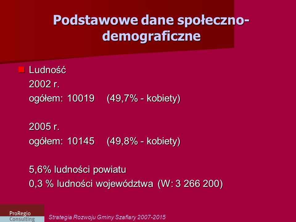 Podstawowe dane społeczno-demograficzne