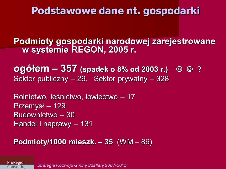 Podstawowe dane nt. gospodarki