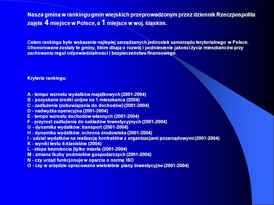 Nasza gmina w rankingu gmin wiejskich przeprowadzonym przez dziennik Rzeczpospolita zajęła 4 miejsce w Polsce, a 1 miejsce w woj. śląskim.