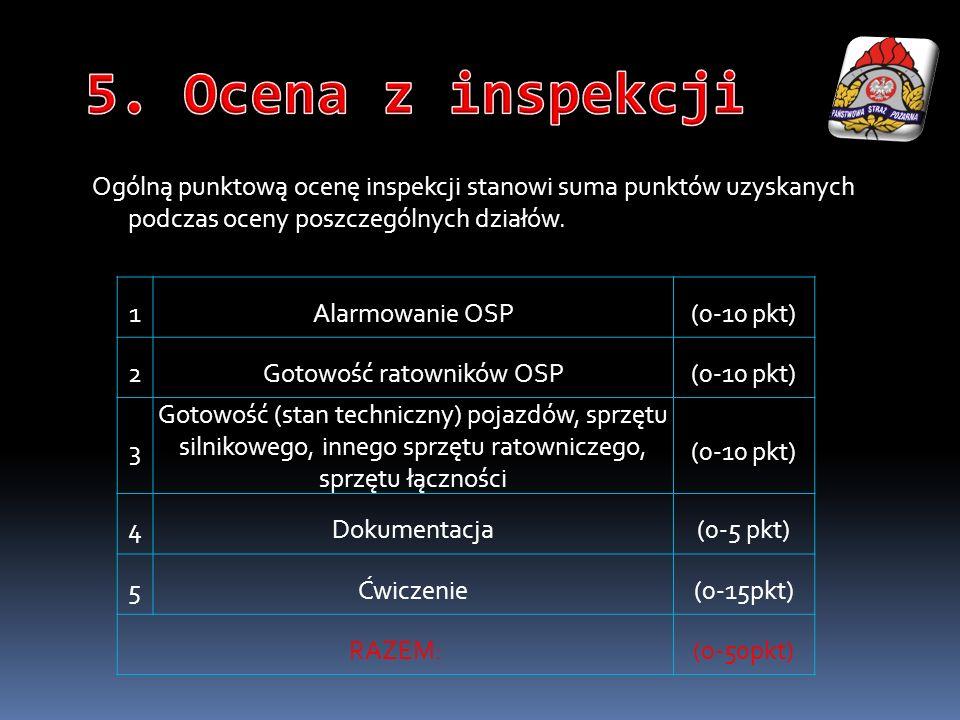 Gotowość ratowników OSP