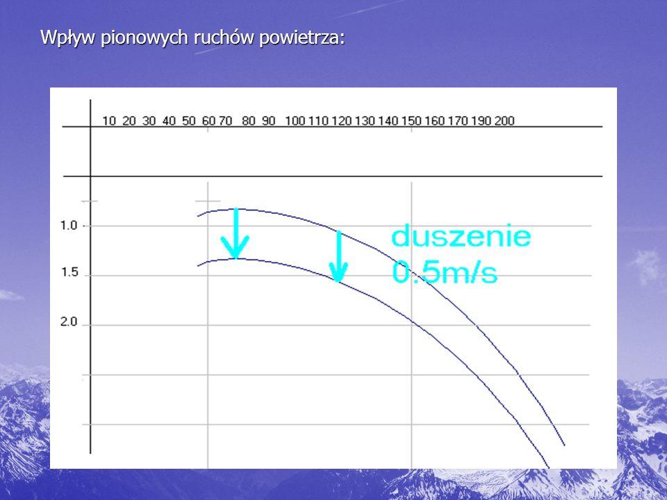 Wpływ pionowych ruchów powietrza: