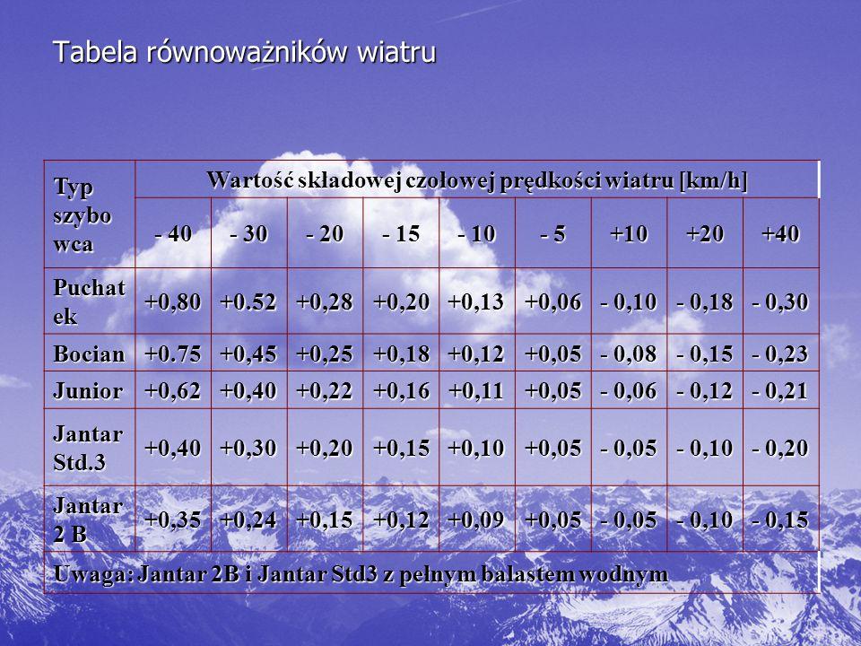 Tabela równoważników wiatru
