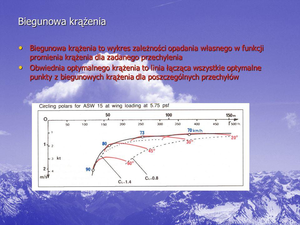 Biegunowa krążenia Biegunowa krążenia to wykres zależności opadania własnego w funkcji promienia krążenia dla zadanego przechylenia.