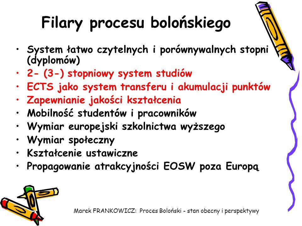 Filary procesu bolońskiego