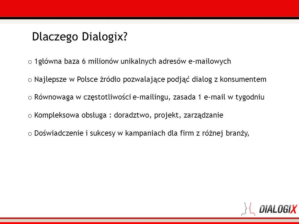 Dlaczego Dialogix 1główna baza 6 milionów unikalnych adresów e-mailowych. Najlepsze w Polsce żródło pozwalające podjąć dialog z konsumentem.