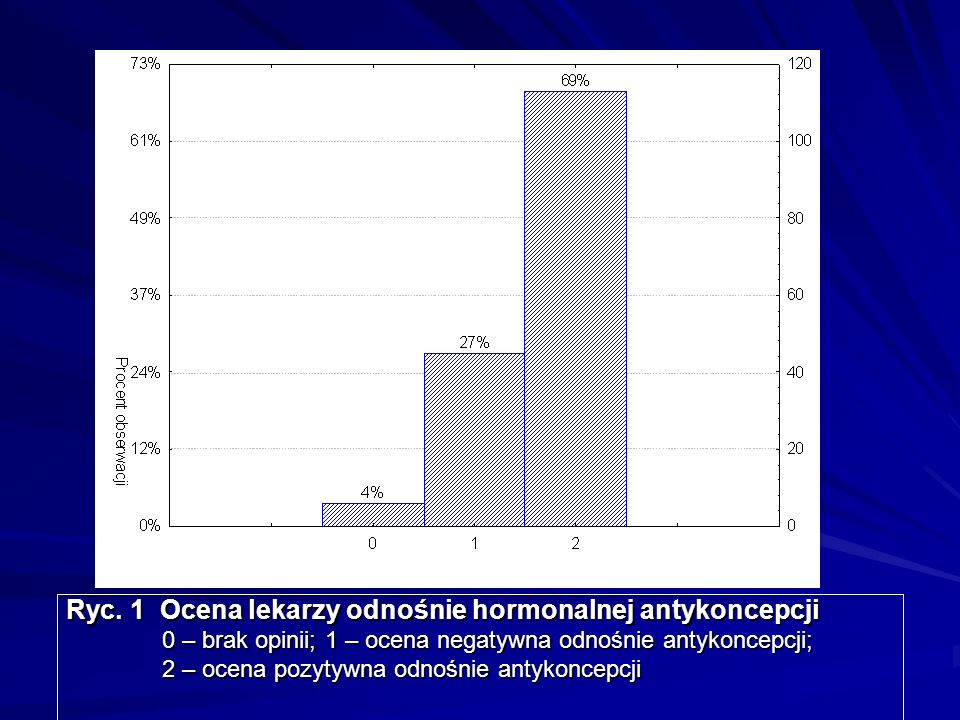 Ryc. 1 Ocena lekarzy odnośnie hormonalnej antykoncepcji
