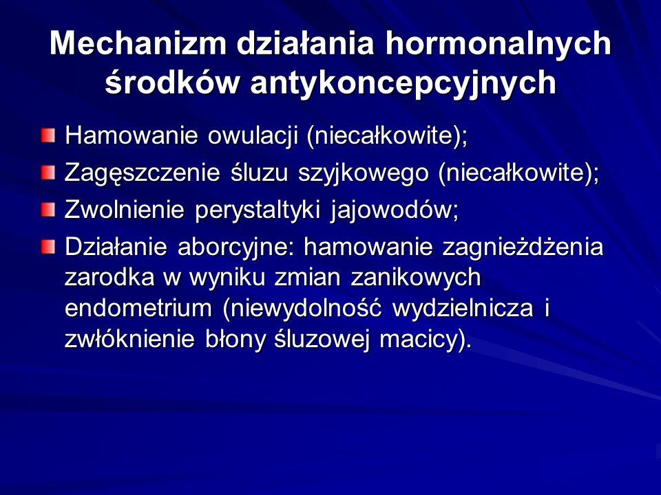 Mechanizm działania hormonalnych środków antykoncepcyjnych