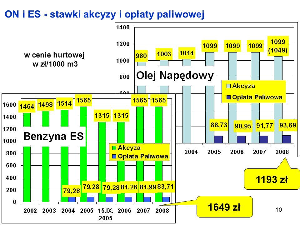 ON i ES - stawki akcyzy i opłaty paliwowej