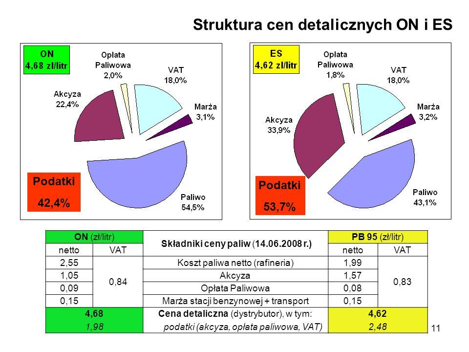Struktura cen detalicznych ON i ES