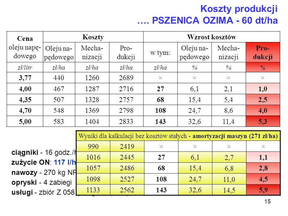 Koszty produkcji …. PSZENICA OZIMA - 60 dt/ha