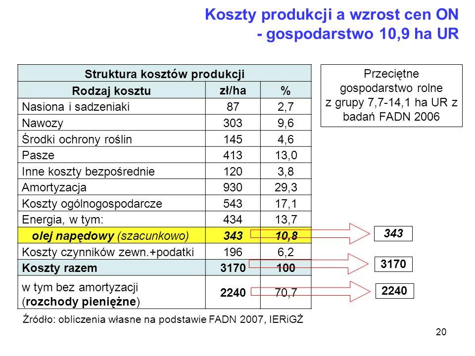 Struktura kosztów produkcji