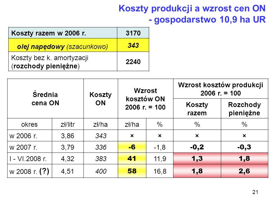 Wzrost kosztów produkcji 2006 r. = 100